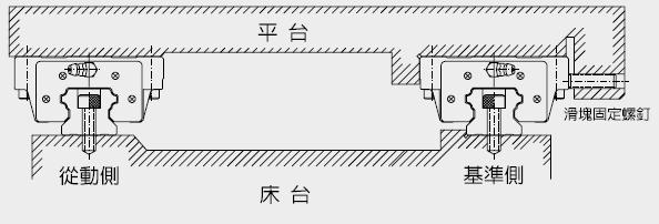 以确定导轨位置后,使用扭力板手,以一定的扭力按顺序锁紧固定螺丝,将